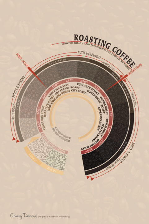Roasting-Coffee-620x930